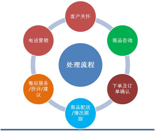 体系密切结合,整合起来的系统更加吻合电子商务运营